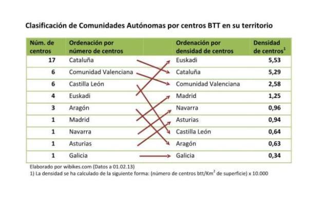 Ordenación CCAA por centros BTT_v4