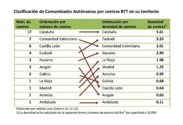 Clasificación de Comunidades Autónomas por centros BTT_v5