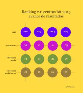 Ranking centros btt_2015_avance