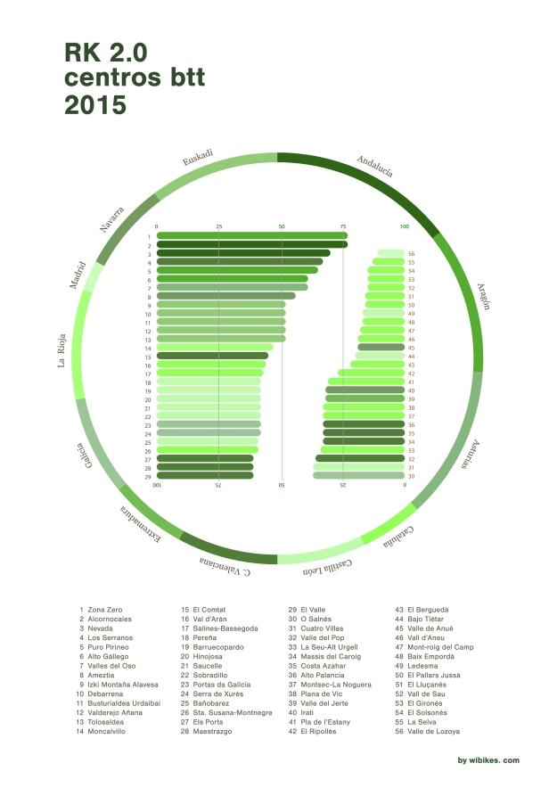 Ranking centros btt_2015_imagen